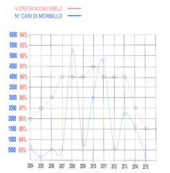 Alcuni dati importanti : 37 vaccinazioni obbligatorie previste da 0 a15 mesi e confronto   COPERTURA VACCINALE / CASI DI MORBILLO