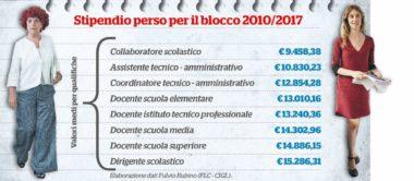"""Scuola, in 7 anni """"scippati"""" 12 mila euro a lavoratore –"""