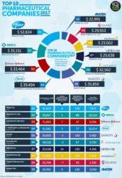 Industria farmaceutica: grandi affari per grandi aziende – il fatturato mondiale supera i 1.100 miliardi di dollari