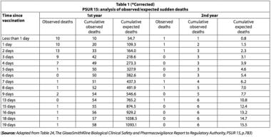 Rapporto che evidenzia l'occultamento delle morti infantili post vaccinali