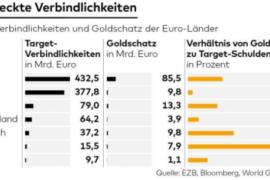 Read more about the article Importante : Il ritorno alla lira ci sarà comunque… o lo sceglie la Germania facendovi diventare schiavi del debito o lo decidete voi, affossando Berlino