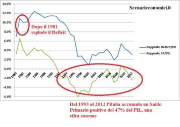 Studio Esclusivo: l'Italia ha pagato 3.100 miliardi di interessi in 3 decenni (198% del PIL) |