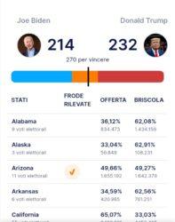 Trump Vs Biden : voto aggiornato